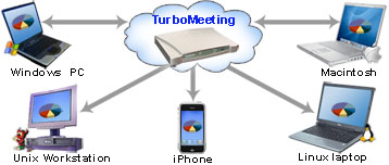 universal web conferencing